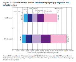 Uk Civil Service Pay General