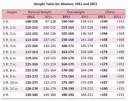 5 Foot 6 Weight Chart Are You Obese 1911 And 2011 A Hundred Years Ago