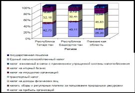 Дипломная работа Прямые налоги ru