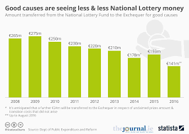 Chart Good Causes Are Seeing Less Less National Lottery