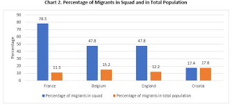 Football Play Chart 2018 Migrants And Diaspora Have Contributed To The Outcomes Of