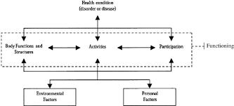 The World Health Organizations Biopsychosocial Model Of