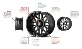 Wheel Definition Anatomy Parts Of A Car Wheel Explained