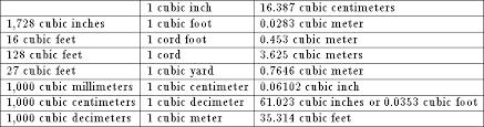 Cubic Centimeter Conversion Chart No Title