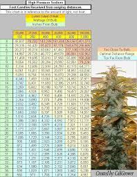 Led Light Distance Chart Studious Led Grow Light Lumen Chart Lighting Spectrum Chart