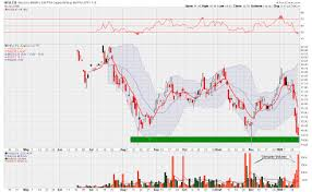 Gold Stock Prophet Charts Of The Tsx Oil Stocks Gold And