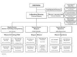 47 Described Nnsa Organization Chart