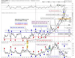 Gold The Anatomy Of The Bottoming Process