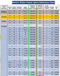 Credible House Wiring Gauge Chart Fuel Gauge Chart Speaker