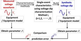 Methods Of Characterization A Quantitative Comparison Approach For Different Voltage Dip