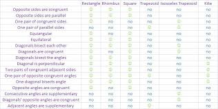 Quadrilateral Properties Chart Answers Gsp Project Snk0002s Blog