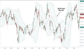 Rai Stock Price Chart Bollinger Band Definition