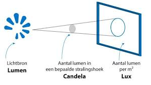 Lux Vs Lumens Razorlux Lighting