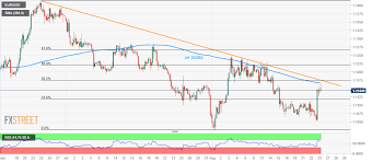 Eur Usd 4 Hour Chart Eur Usd Technical Analysis Under Pressure Below 4h 200ma