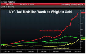 Nyc Taxicab License Up Over 1000 Since 1980 All Star Charts