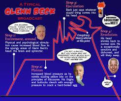 Charting A Typical Glenn Beck Broadcast