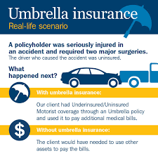 how umbrella insurance works if you are hit by an uninsured driver