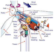 how does a wind turbine generator work life energy wind turbine schematic diagram wiring diagram website