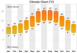 Turkey Weather Chart Turkey Travel Weather And Historic Climate Chart Turkey