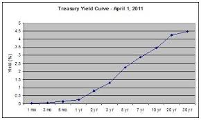 Treasury Yield Curve Chart Interest Rate Curve Graph Graph