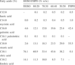 Iodine Value Chart Fatty Acid Composition And Iodine Value Of The Raw
