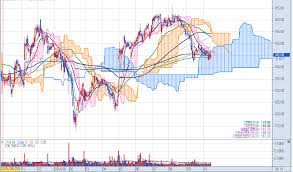 Monster Stock Price Chart Monster Beverage Corporation Mnst Nasdaq Stock Market
