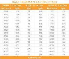 Marathon Pace Predictor Chart Pacing Chart For Half Ironman Distance Races Or 70 3 Races