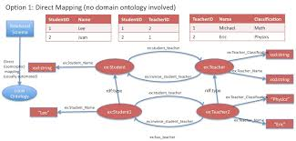 Relational Databases Example Use Cases And Requirements For Mapping Relational Databases To Rdf