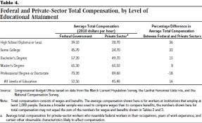 The Federal Pay Scale Inflated Yet Compressed Econlib
