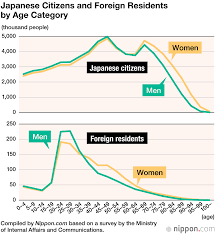 Japan Population Chart Foreign Resident Population In Japan Rises Above 2 Nippon Com