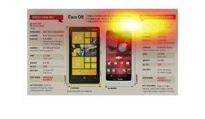 Motorola Phone Comparison Chart Plot_individual_user_maps