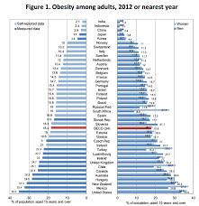Obesity In Australia Term Paper Example
