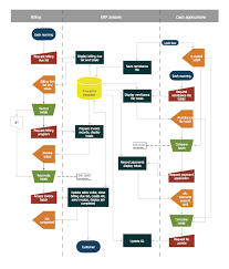 Flow Chart System Account Flowchart Stockbridge System Flowchart Examples