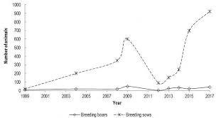 Pig Feeding Chart By Age Pdf Mangalitsa Swallow Belly Mangalitsa Pig Intechopen