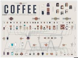 The Coffee Guide Guide Gentlemans Gazette