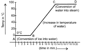 Cbse Class 9 Science Practical Skills Melting Point Of Ice