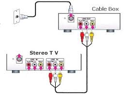 hookup digital cable box to hdtv do not have a hdtv or stereo tv you can still have all those extra channels digital cable offers and watch on your older tv the hookup wiring diagram