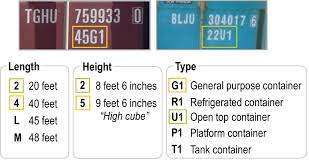 Common Iso Container Size And Type Codes The Geography Of
