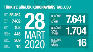 Son dakika 28 Mart Türkiye corona virüsü vaka sayısı kaç oldu? Kaç kişi öldü