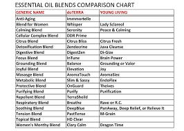 Essential Oil Blends Comparison Chart