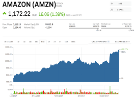 Amazon just hit a record high on Black ...