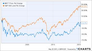 microsoft stock price history microsofts comeback how satya nadella turned microsoft into a