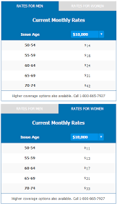 Aarp Burial Insurance Review For 2019 Policy Details Prices