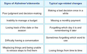 Difference Between Alzheimer S And Dementia Chart Memory Loss Or Dementia