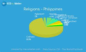 Religions Philippines