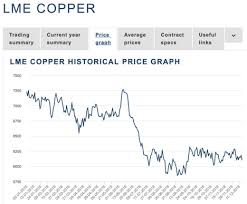Lme Copper Stocks Chart Copper And Base Metals At The End Of 2018 Invesco Db Base