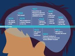 Ms Treatment Comparison Chart Multiple Sclerosis Symptoms Causes Diagnosis Treatment
