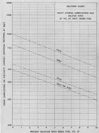 Fuel Oil Viscosity Chart Submarine Main Propulsion Diesels Chapter 7