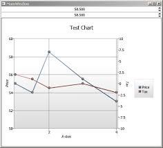Wpf Charts Part 1 C Hardcore Programming
