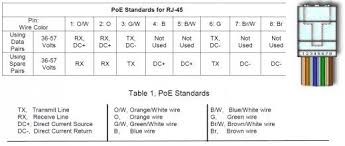 cat6 poe pinout diagram rj45 poe connector pinout wiring diagrams Ethernet Pinout Diagram where can i find an extension cable for ethernet cables? quora cat6 poe pinout diagram ethernet cable pinout diagram